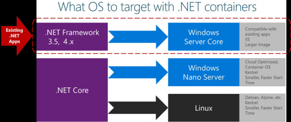 .NET Core Platforms